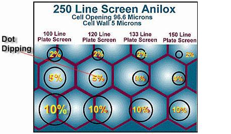 Understanding Common Flexo Print Defects Part 2